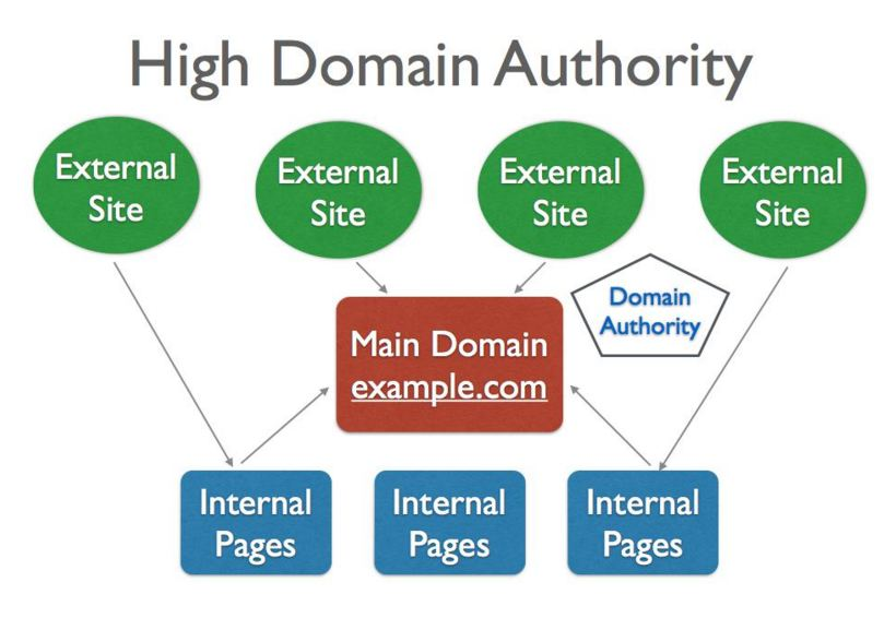 What Is Domain Authority? A-Z Guide For Bloggers