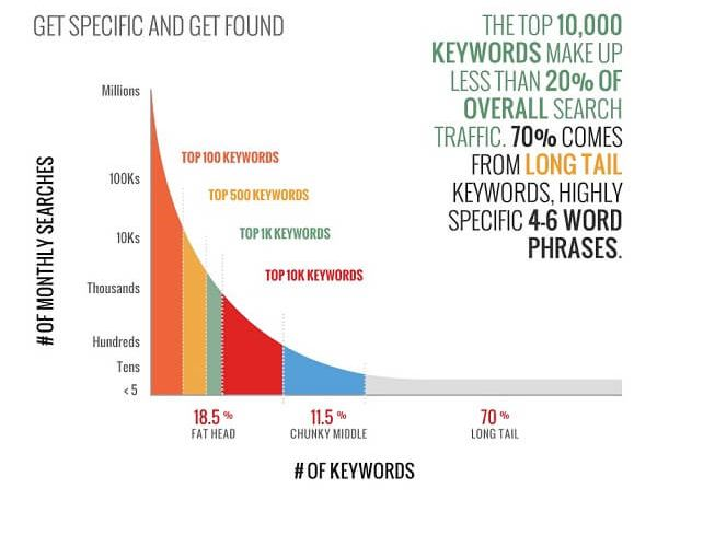 Short Tail Keywords vs Long Tail Keywords: Which Rank Better And Why