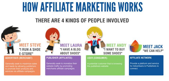 Top Affiliate Programs For Everyone